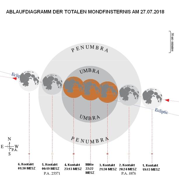 Ablauf Mondfinsternis 2018